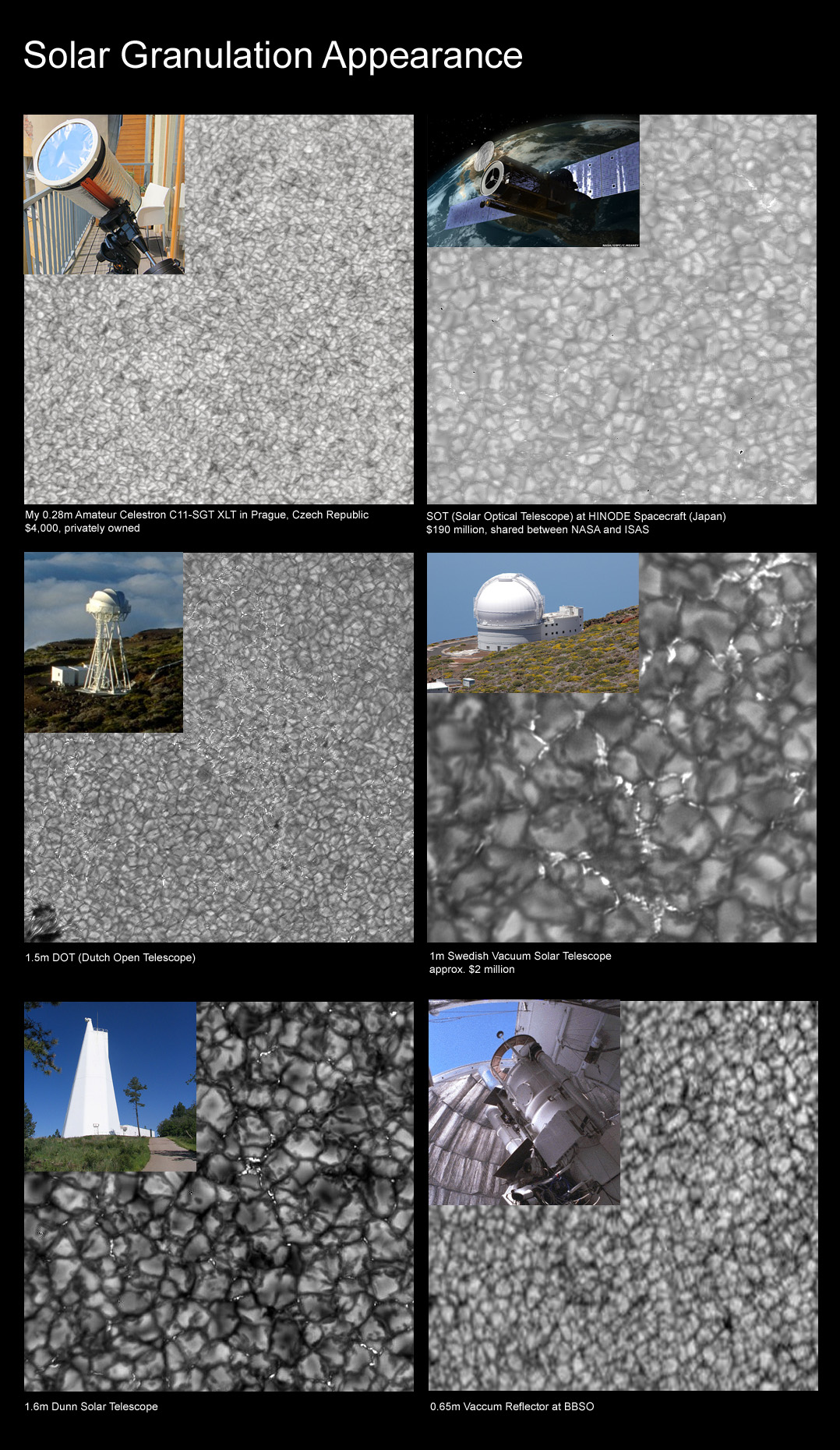 Comparison of typical images obtained on various solar telescopes