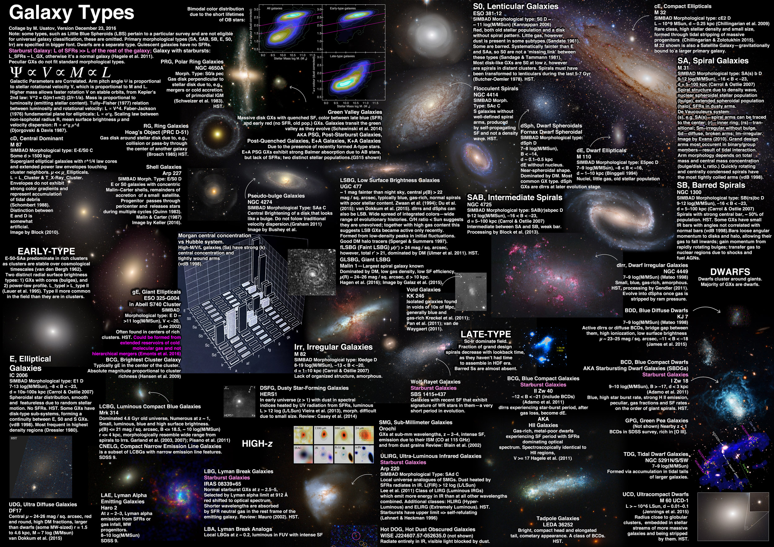 122316galaxytypes